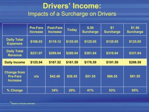 tlc_rep_driver_income